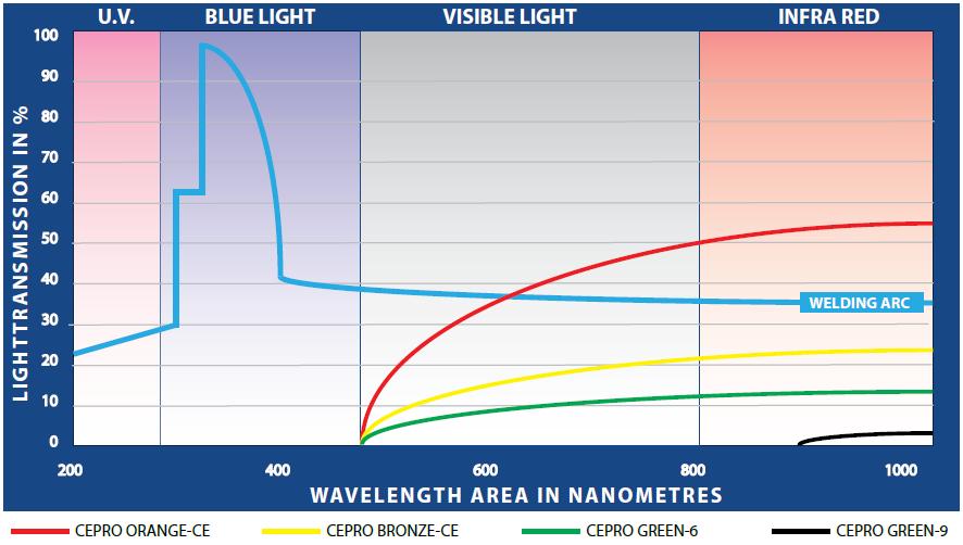 filtrace spektra záření pomocí svařovacích závěsů CEPRO